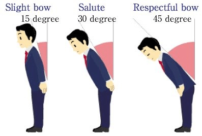 Japanese bowing etiquette 101 crash course diagram of degrees of bowing in japan m4hsunfo