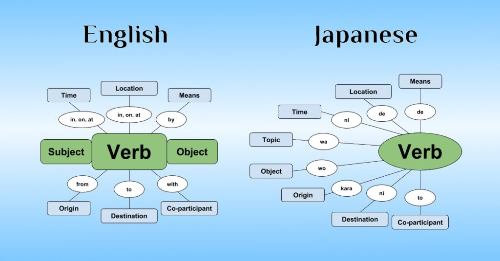 English sentance structure and Japanese sentance structure
